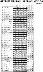 1976 HSK Offene Klubmeisterschaft - Abschlusstabelle